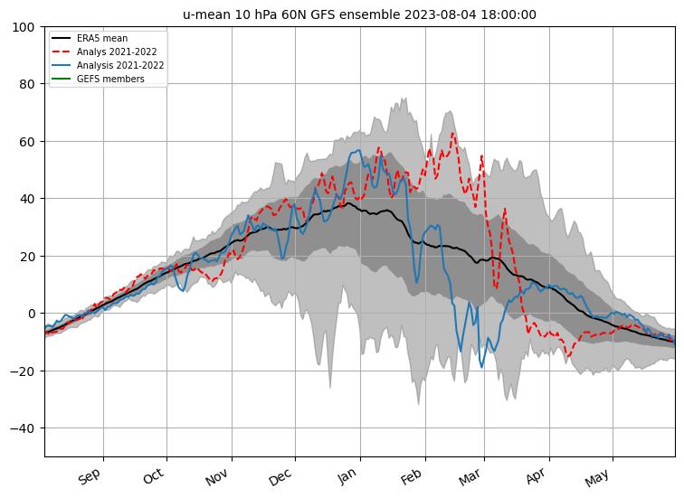 Zonal mean u-wind 60N 10hPa CS